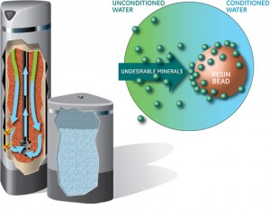 Green-Water-Technologies-how-it-works1